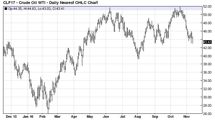 The Credible Opec Agreement Oxymoron Commodity Research Group