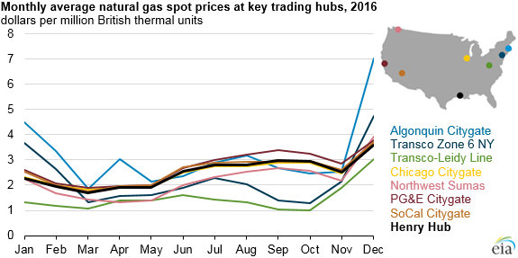 Gas Prices Chicago >> Natural Gas Prices In 2016 Lowest In 20 Years Eia Commodity