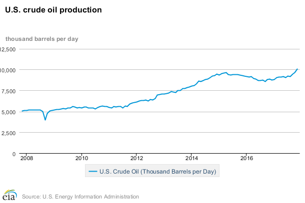 US oil production is over 10 mbd    EIA - Commodity Research