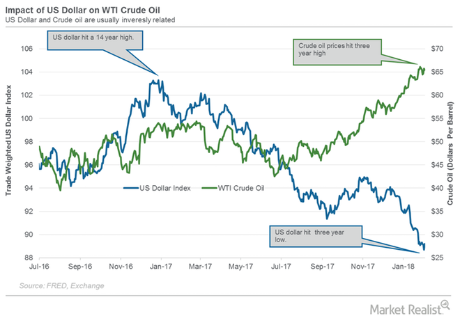 Crude Oil/Dollar Correlation   Market Realist - Commodity Research Group