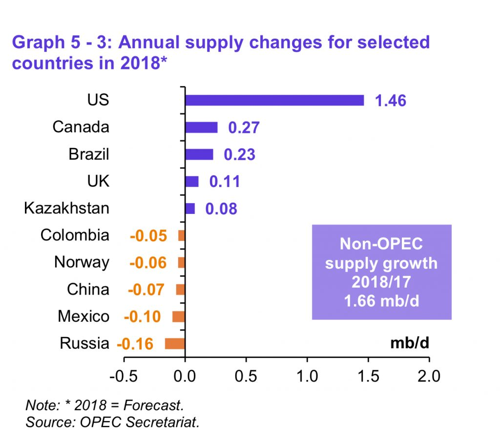 OPEC's Monthly Oil Report is out    - Commodity Research Group