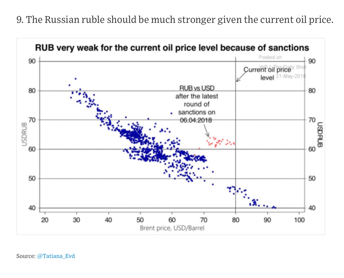 Ruble vs  oil price    WSJ - Commodity Research Group