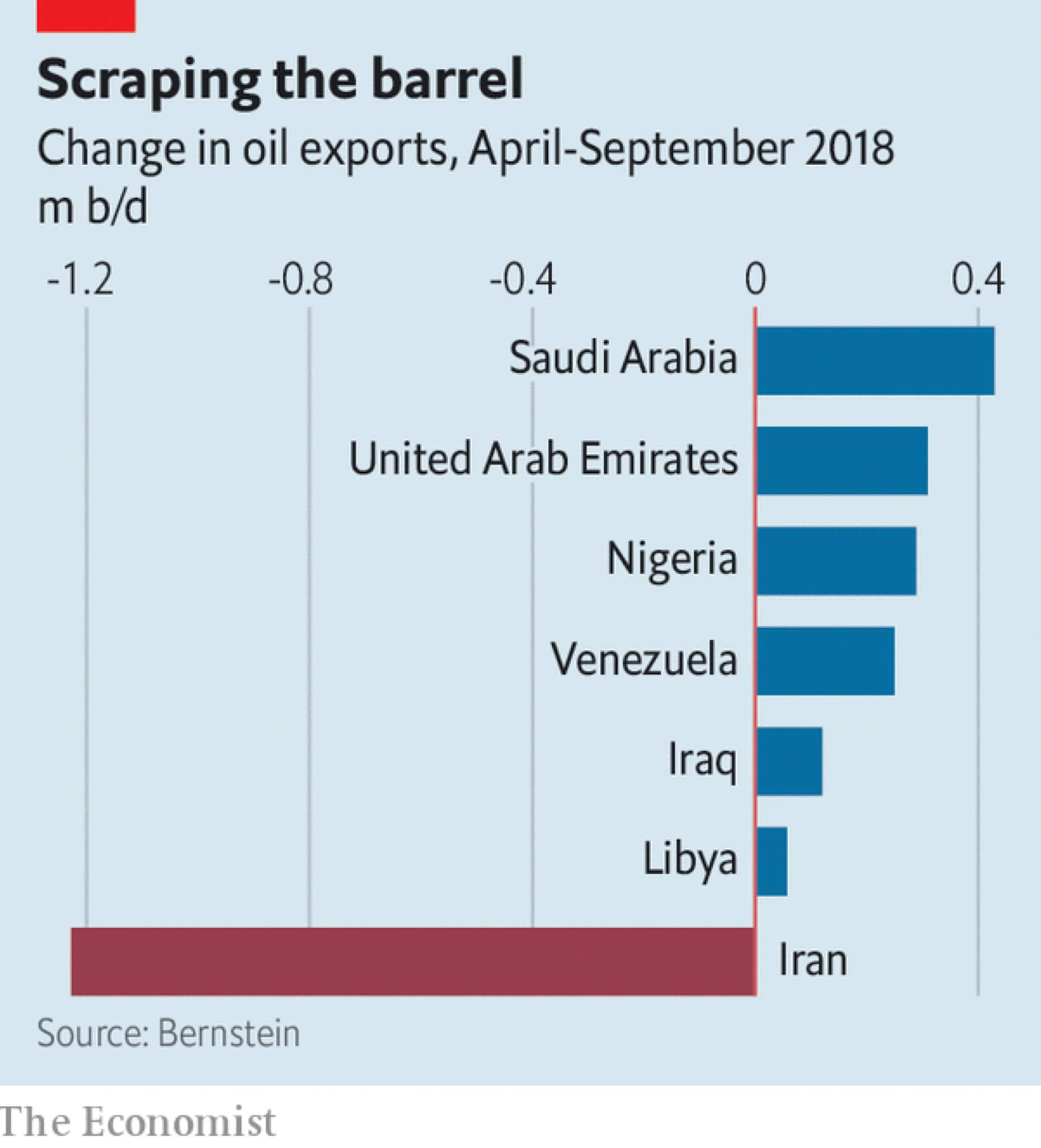 Saudi oil capacity tested    The Economist - Commodity