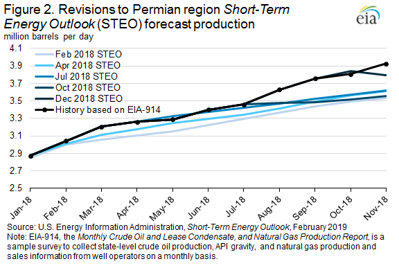 Forecasting US Oil Production    EIA - Commodity Research Group