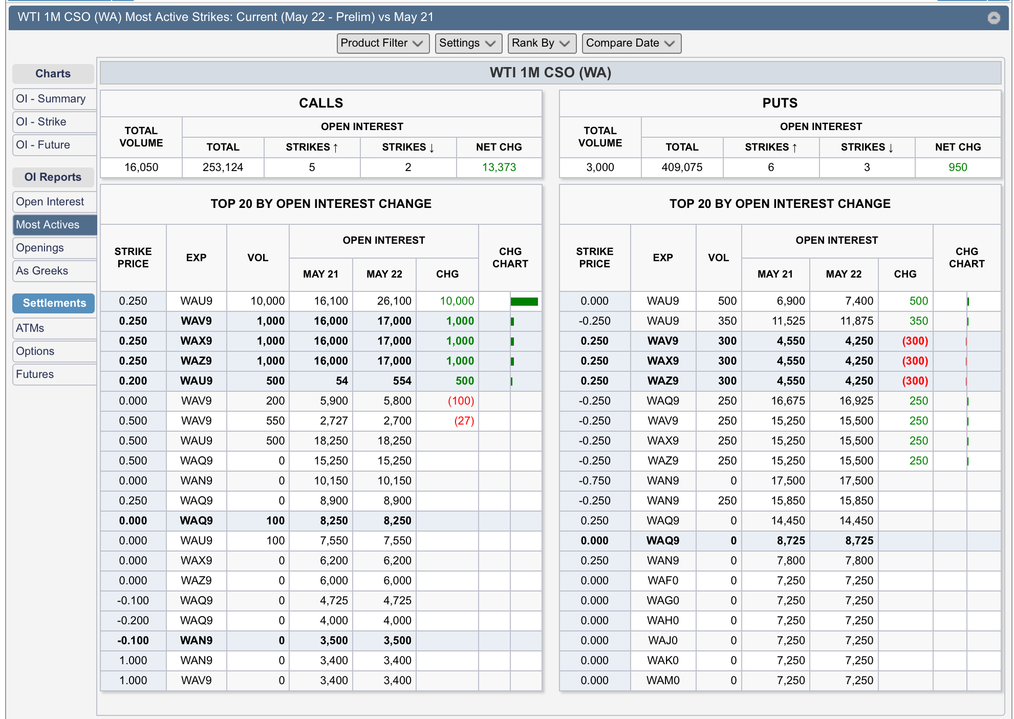 WTI spread options are active    - Commodity Research Group