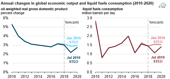 Reduced expectations for 2019 global oil demand    EIA